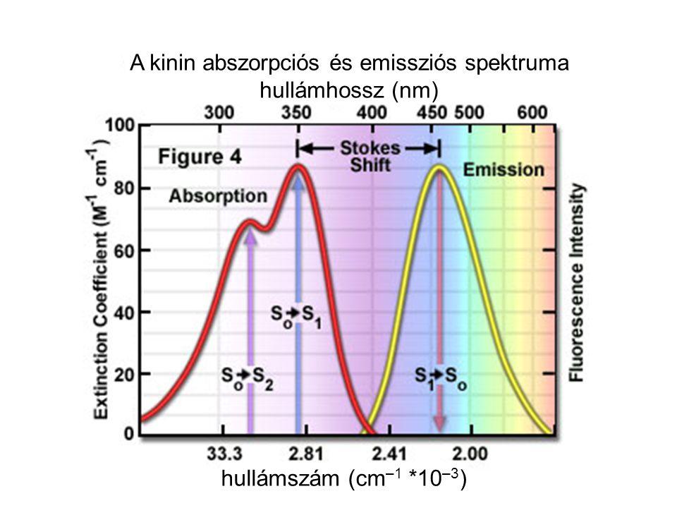 A kinin abszorpciós és emissziós spektruma