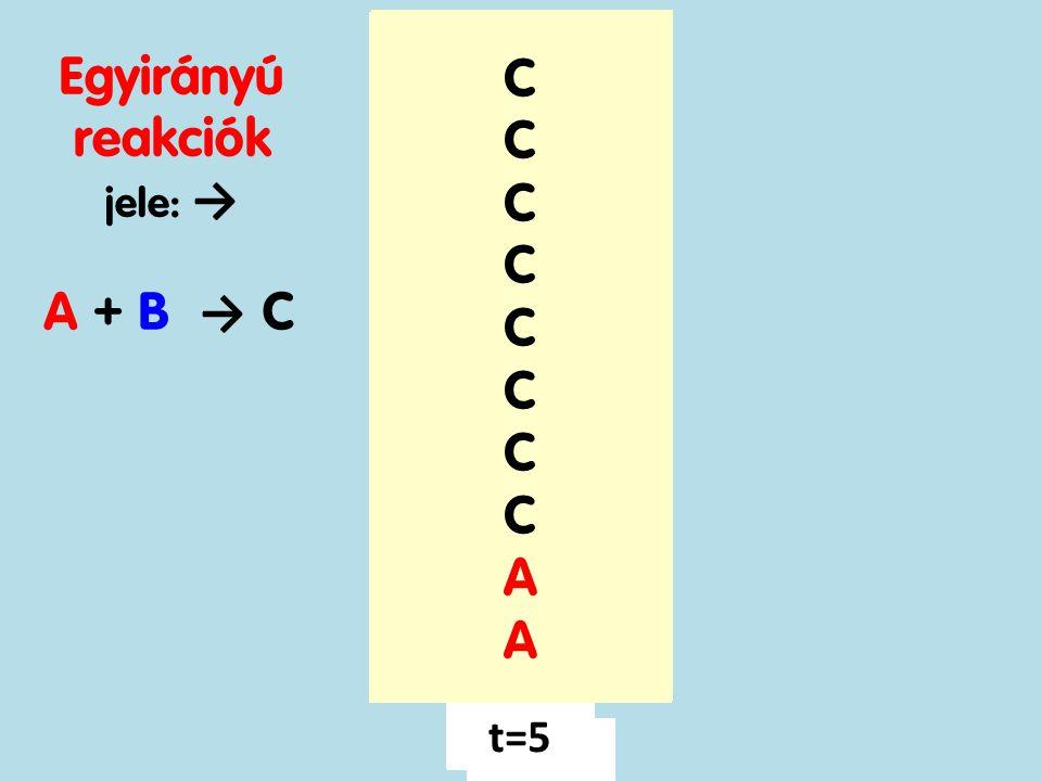 A B C C C C C Egyirányú reakciók A B A B A B A A + B → C A A A A A t=1