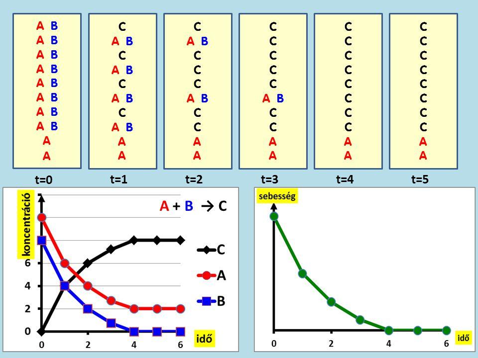 A + B → C t=0 t=1 t=2 t=3 t=4 t=5 A B A C A B A C A B A C A B A C A C