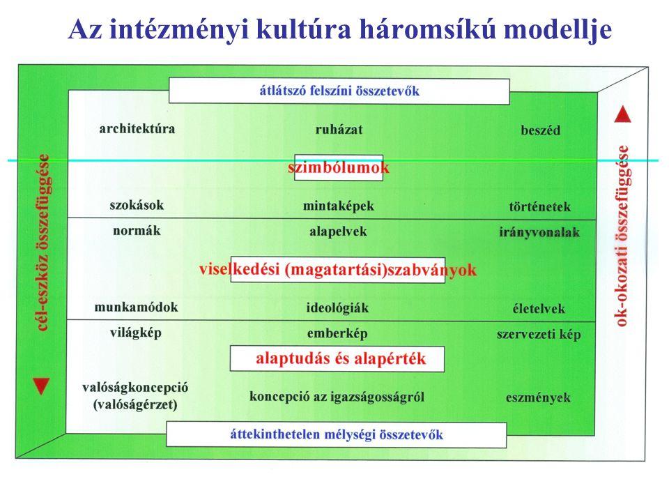 Az intézményi kultúra háromsíkú modellje
