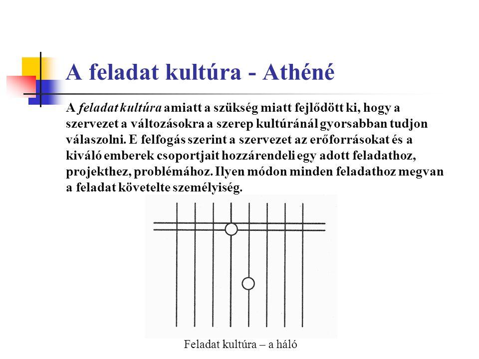 A feladat kultúra - Athéné