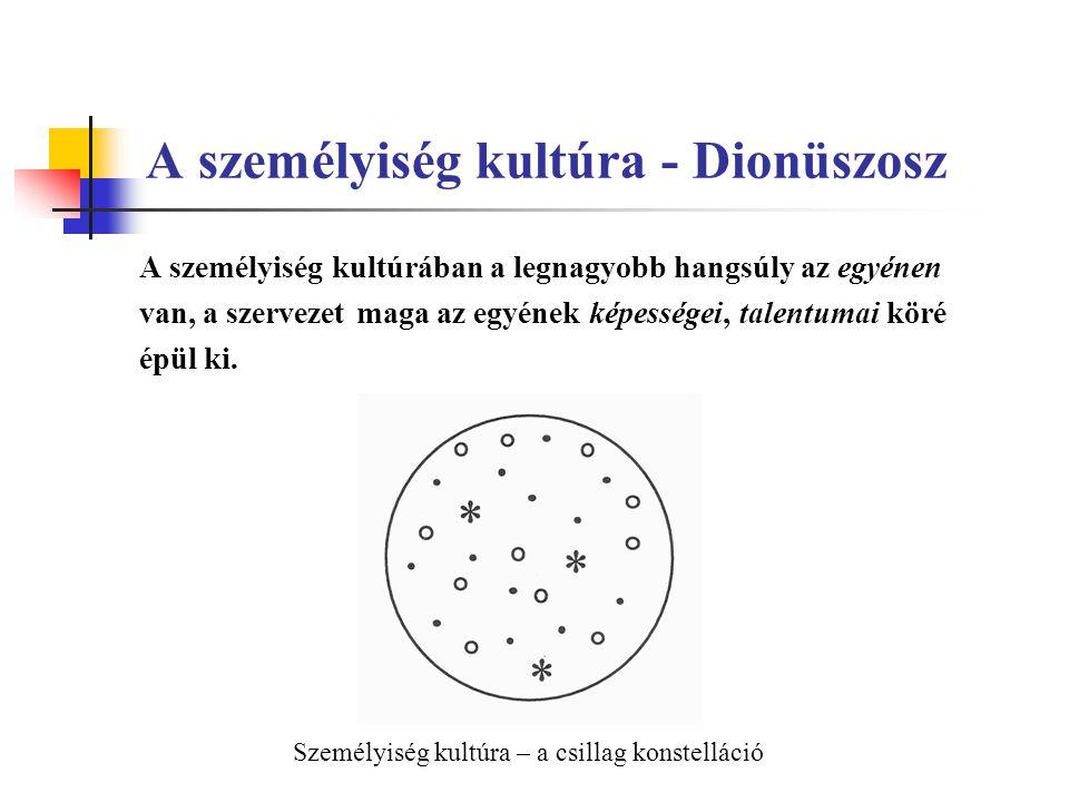 A személyiség kultúra - Dionüszosz