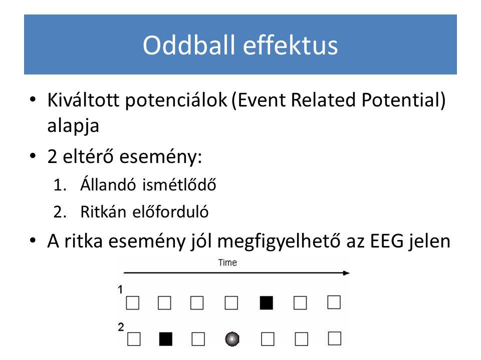 Oddball effektus Kiváltott potenciálok (Event Related Potential) alapja. 2 eltérő esemény: Állandó ismétlődő.