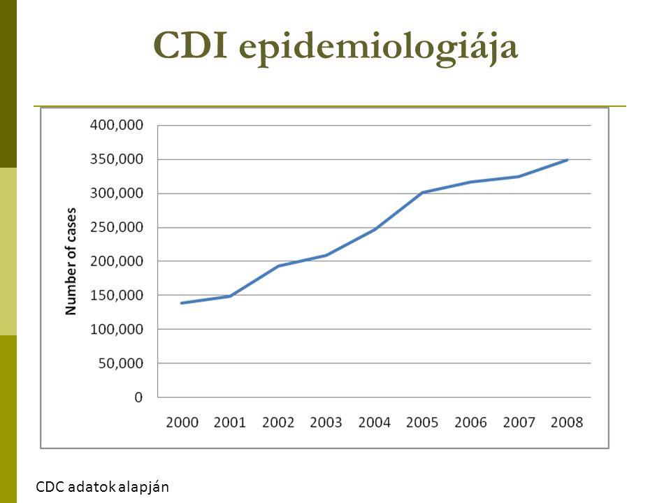 CDI epidemiologiája 348,950 138,954 CDC adatok alapján