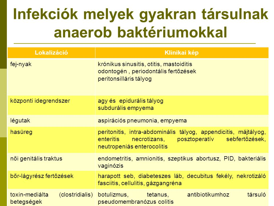 Infekciók melyek gyakran társulnak anaerob baktériumokkal