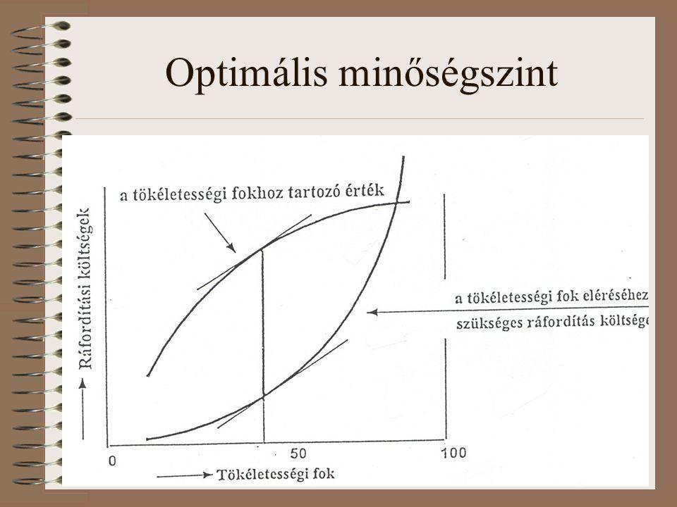 Optimális minőségszint
