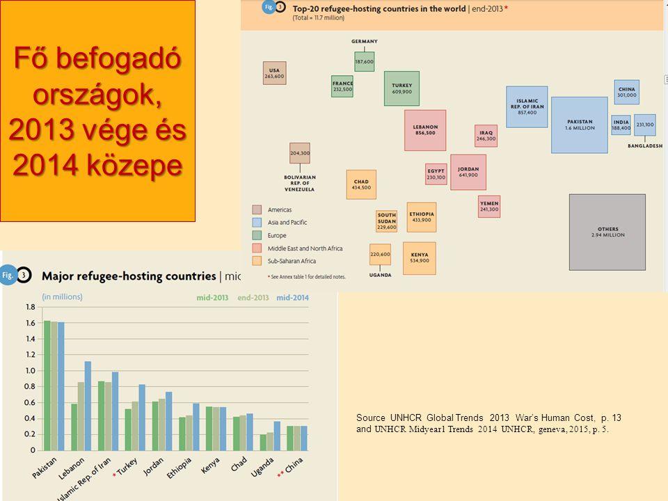 Fő befogadó országok, 2013 vége és 2014 közepe