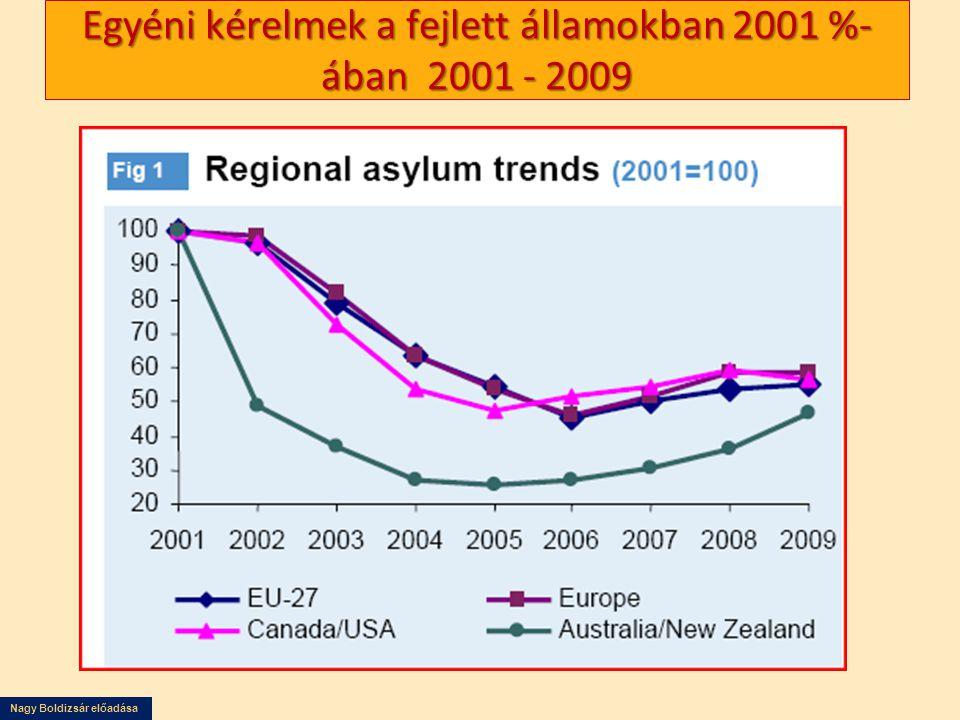 Egyéni kérelmek a fejlett államokban 2001 %-ában 2001 - 2009