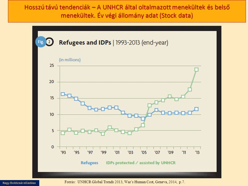 Hosszú távú tendenciák – A UNHCR által oltalmazott menekültek és belső menekültek. Év végi állomány adat (Stock data)