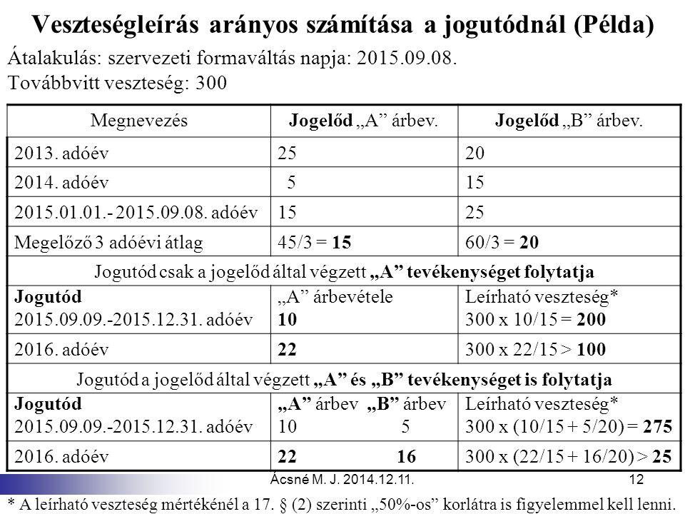 Veszteségleírás arányos számítása a jogutódnál (Példa)