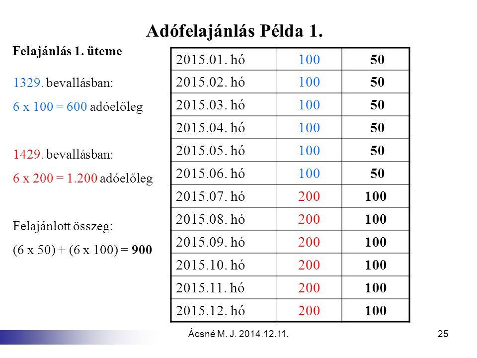 Adófelajánlás Példa 1. 2015.01. hó 100 50 2015.02. hó 2015.03. hó