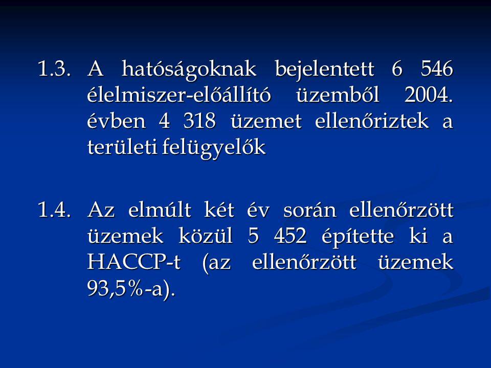 1. 3. A hatóságoknak bejelentett 6 546