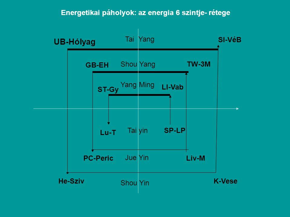 UB-Hólyag Energetikai páholyok: az energia 6 szintje- rétege Tai Yang