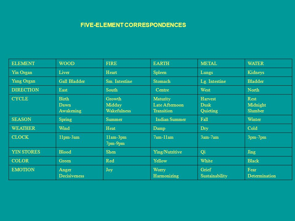 FIVE-ELEMENT CORRESPONDENCES