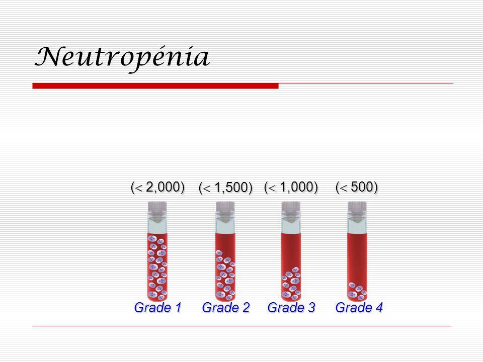 Neutropénia ( 2,000) Grade 1 ( 1,500) Grade 2 ( 1,000) Grade 3