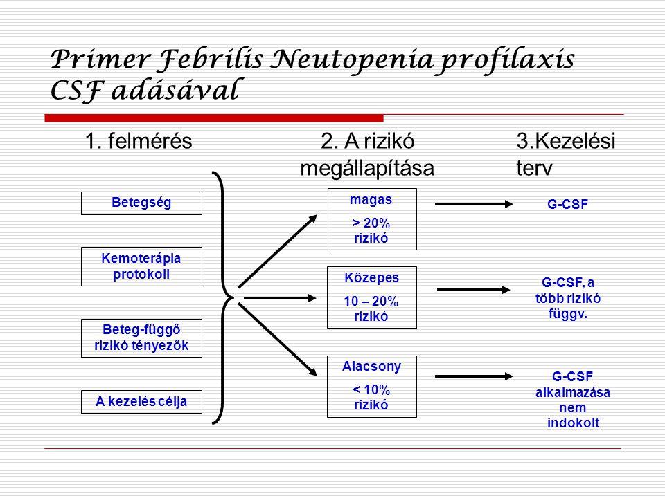 Primer Febrilis Neutopenia profilaxis CSF adásával
