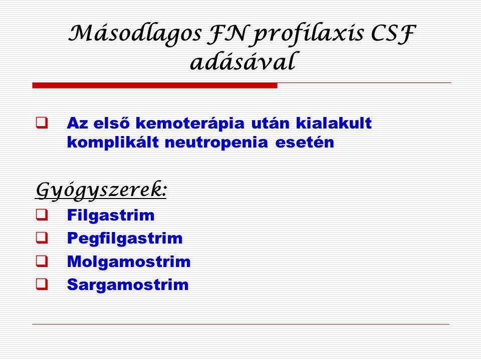 Másodlagos FN profilaxis CSF adásával