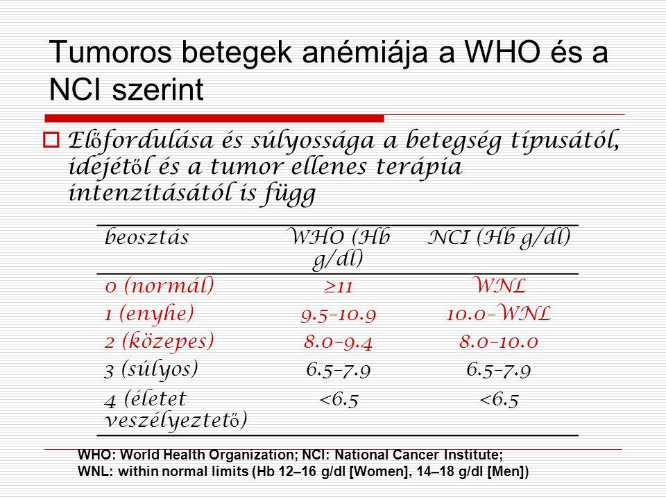 Tumoros betegek anémiája a WHO és a NCI szerint