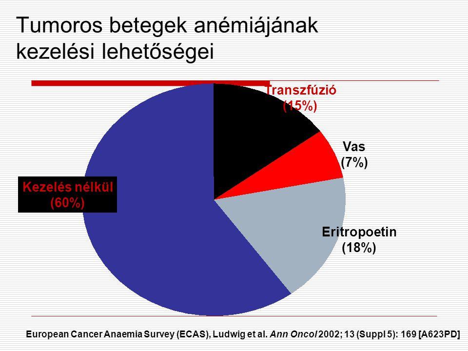 Tumoros betegek anémiájának kezelési lehetőségei