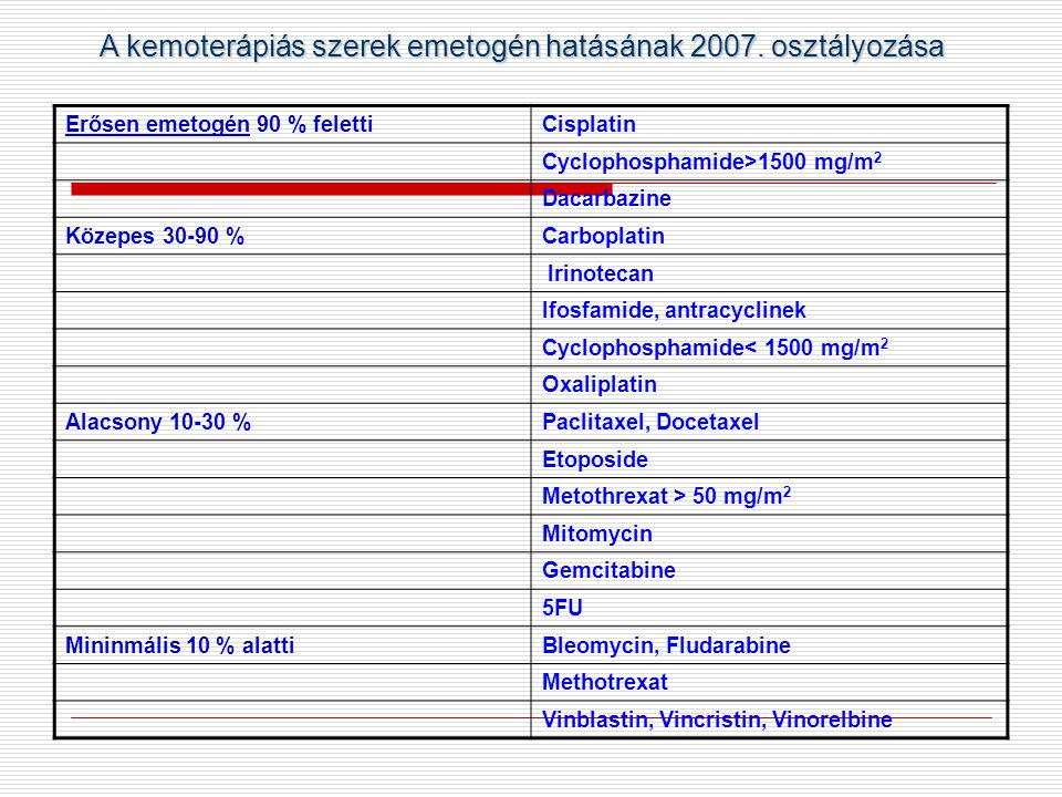 A kemoterápiás szerek emetogén hatásának 2007. osztályozása