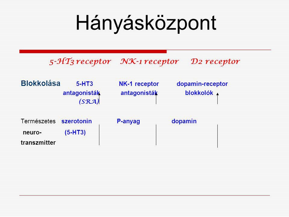 5-HT3 receptor NK-1 receptor D2 receptor