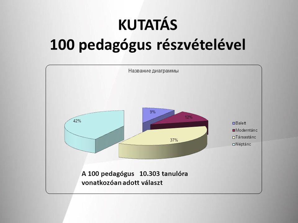 KUTATÁS 100 pedagógus részvételével