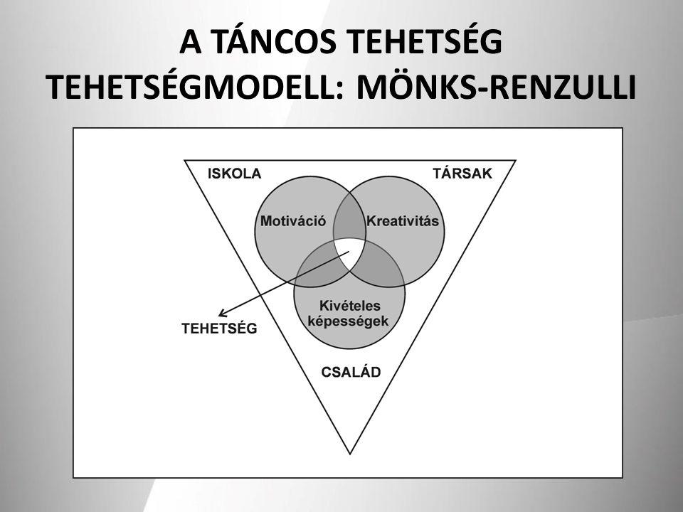 A TÁNCOS TEHETSÉG TEHETSÉGMODELL: MÖNKS-RENZULLI