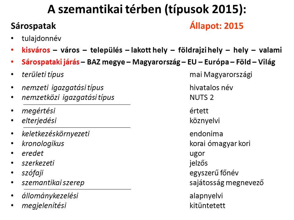 A szemantikai térben (típusok 2015):
