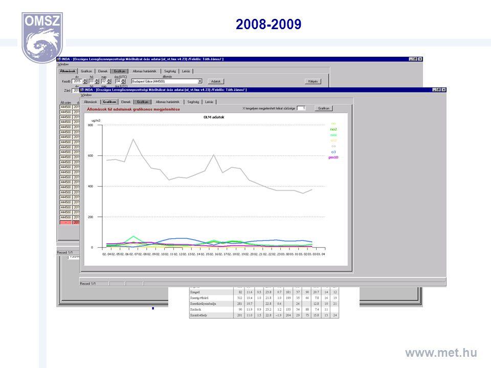 2008. február: 10 perces adatok, GPRS 10 perces adatok netCDF