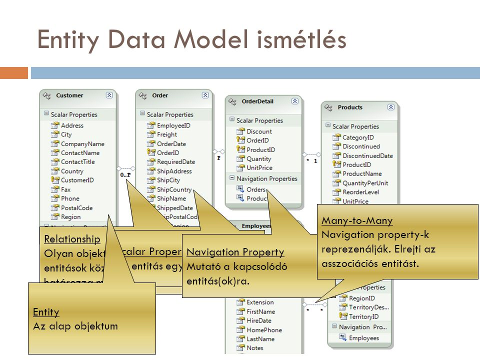 Entity Data Model ismétlés