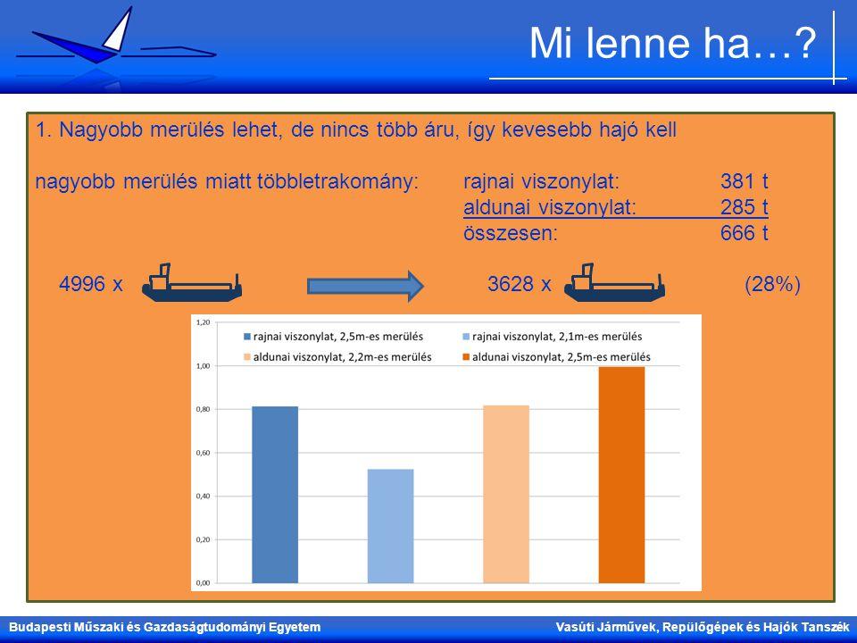 Mi lenne ha… 1. Nagyobb merülés lehet, de nincs több áru, így kevesebb hajó kell. nagyobb merülés miatt többletrakomány: rajnai viszonylat: 381 t.