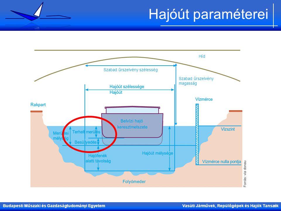 Hajóút paraméterei Híd Szabad űrszelvény szélesség
