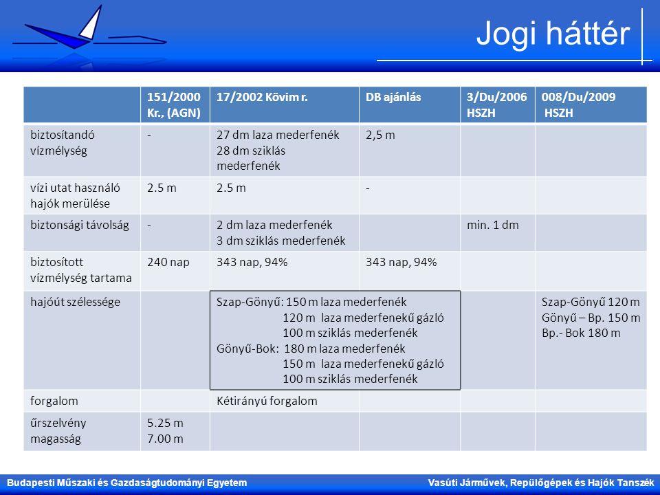 Jogi háttér 151/2000 Kr., (AGN) 17/2002 Kövim r. DB ajánlás