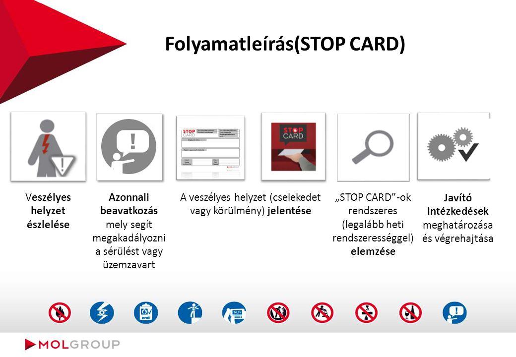 Mi a STOP CARD
