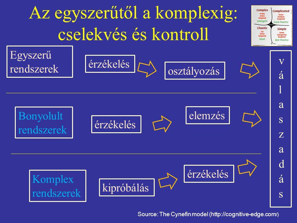 Az egyszerűtől a komplexig: cselekvés és kontroll