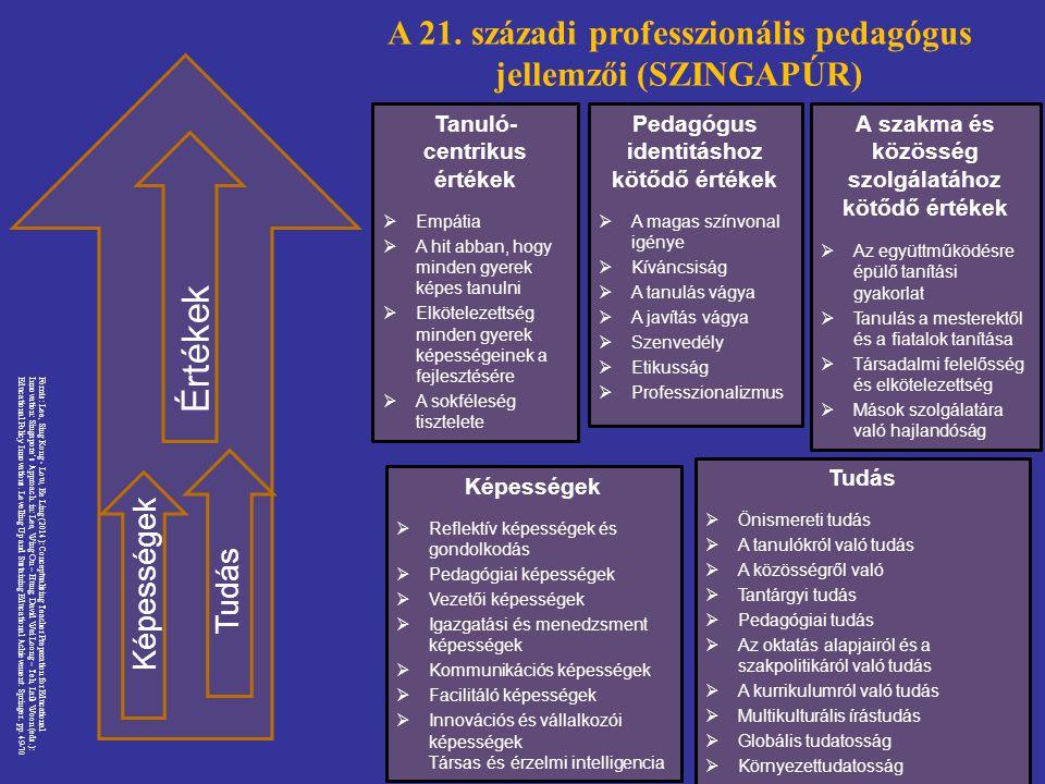 Értékek A 21. századi professzionális pedagógus jellemzői (SZINGAPÚR)
