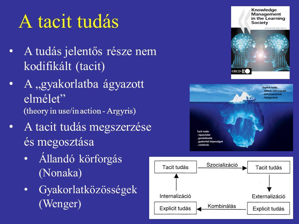 A tacit tudás A tudás jelentős része nem kodifikált (tacit)