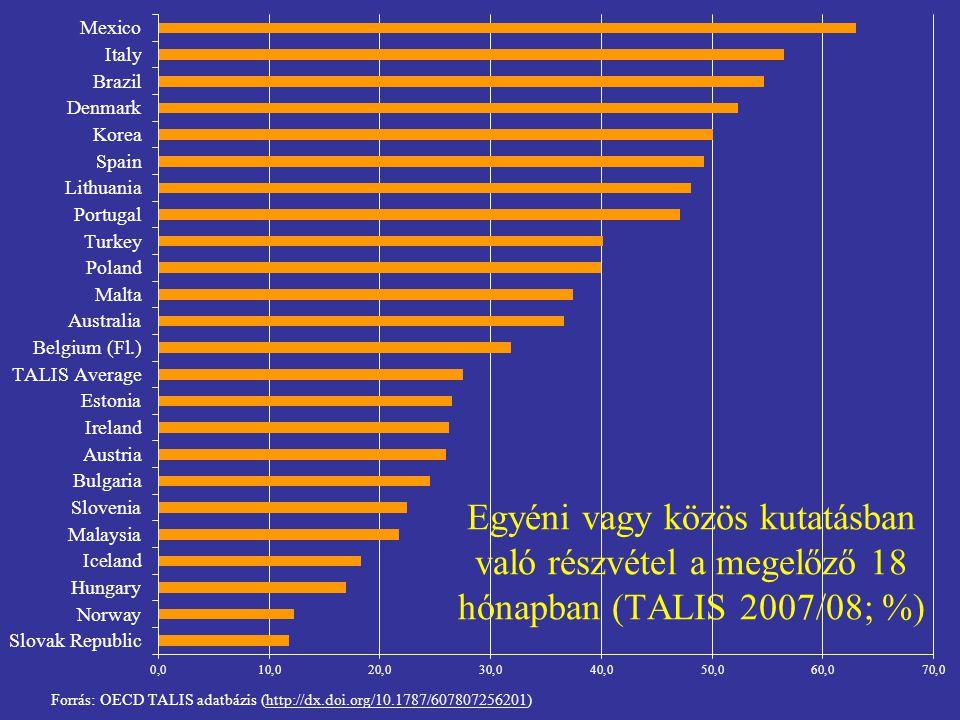 Egyéni vagy közös kutatásban való részvétel a megelőző 18 hónapban (TALIS 2007/08; %)