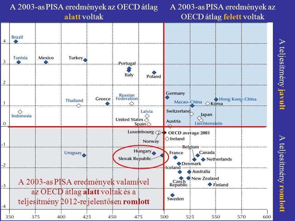 A 2003-as PISA eredmények az OECD átlag alatt voltak