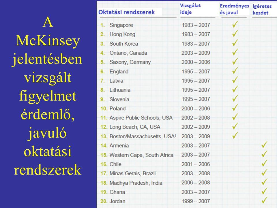 A McKinsey jelentésben vizsgált figyelmet érdemlő, javuló oktatási rendszerek