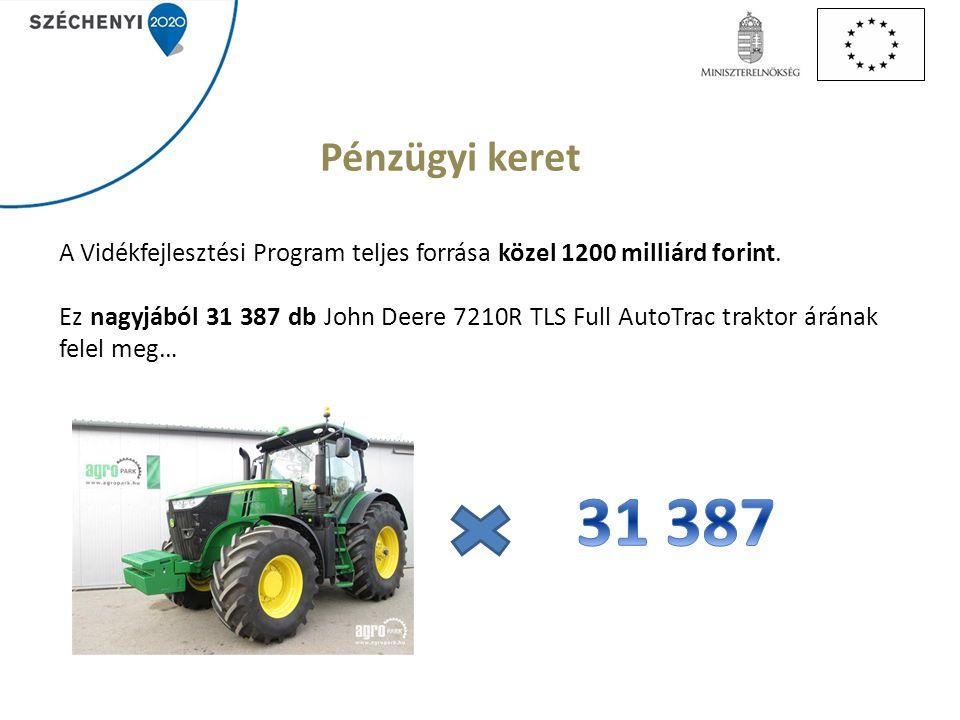 Pénzügyi keret A Vidékfejlesztési Program teljes forrása közel 1200 milliárd forint.