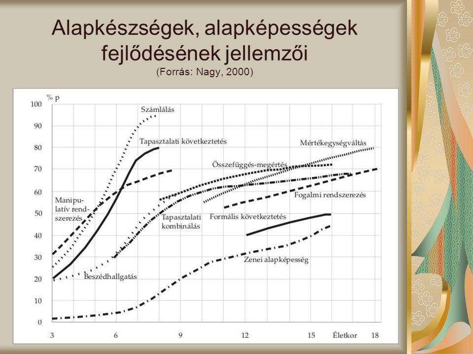 Alapkészségek, alapképességek fejlődésének jellemzői (Forrás: Nagy, 2000)