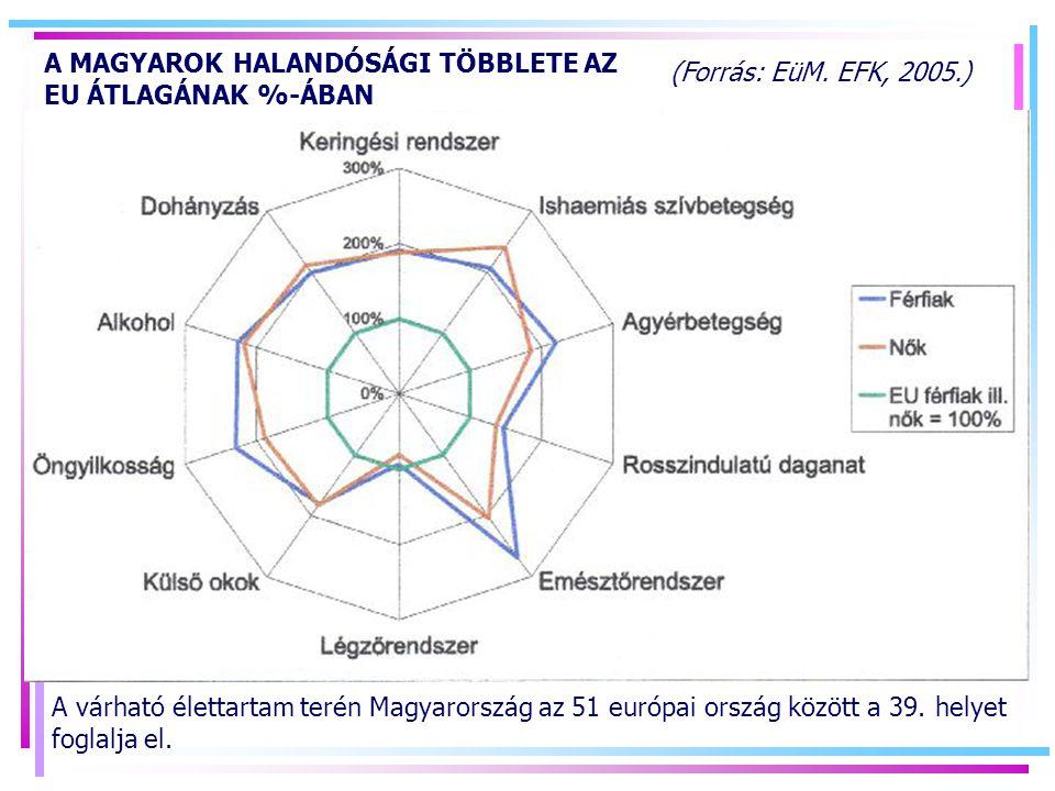 A MAGYAROK HALANDÓSÁGI TÖBBLETE AZ EU ÁTLAGÁNAK %-ÁBAN
