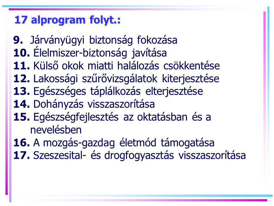 17 alprogram folyt.: