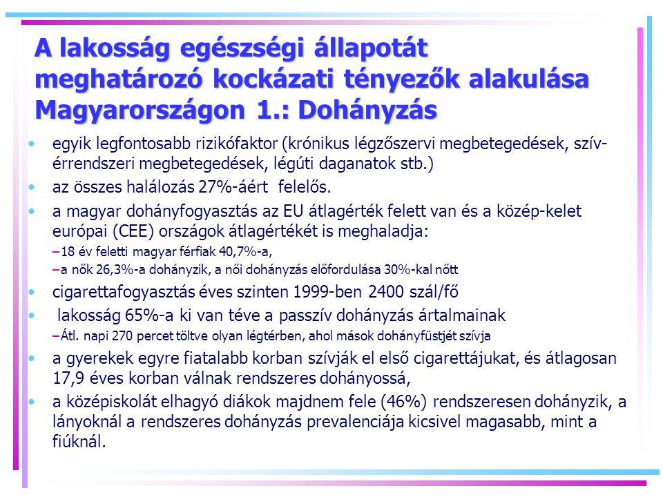 A lakosság egészségi állapotát meghatározó kockázati tényezők alakulása Magyarországon 1.: Dohányzás