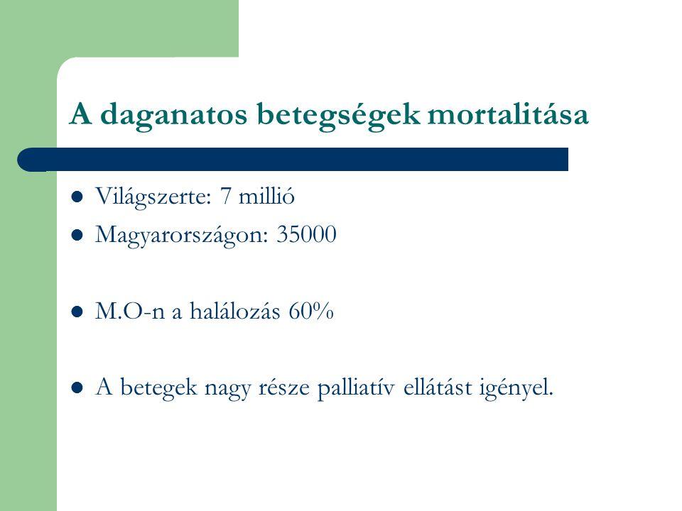A daganatos betegségek mortalitása