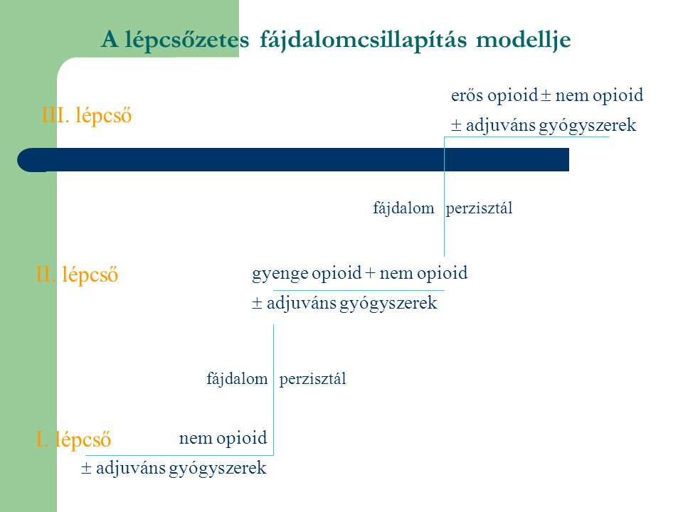 A lépcsőzetes fájdalomcsillapítás modellje