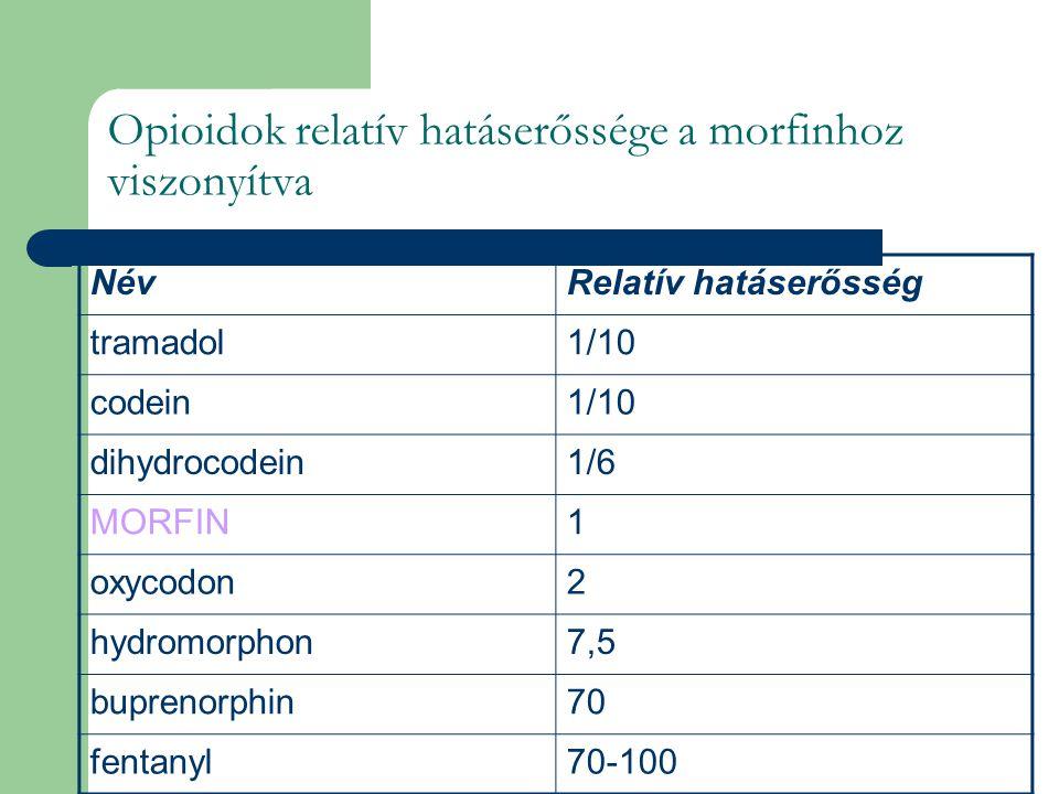 Opioidok relatív hatáserőssége a morfinhoz viszonyítva