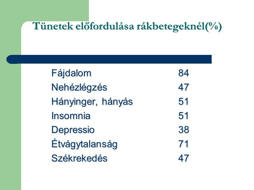Tünetek előfordulása rákbetegeknél(%)