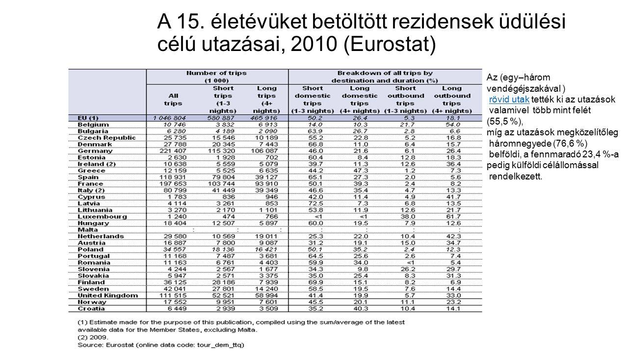 A 15. életévüket betöltött rezidensek üdülési célú utazásai, 2010 (Eurostat)